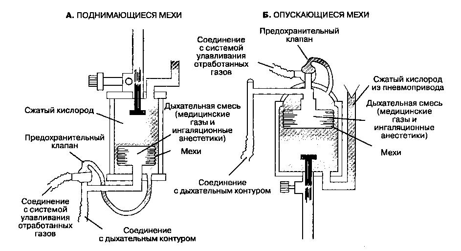Схема работы дыхательного аппарата фото 514