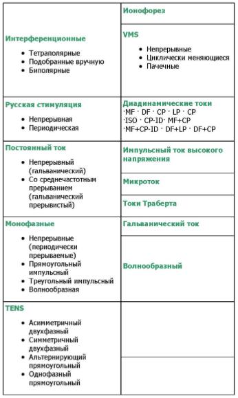 Формы токов, используемых в терапевтических системах INTELECT